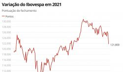 Bovespa opera em alta acentuada após fechar julho com perdas